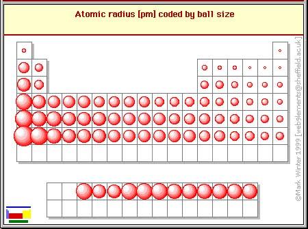 شعاع اتمی (Atomic Radius) و روند تناوبی تغییرات آن